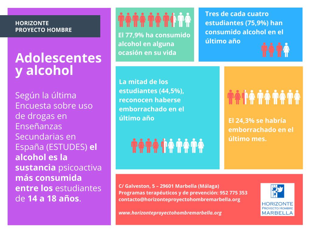 Segun-la-ultima-Encuesta-sobre-uso-de-drogas-en-Ensenanzas-Secundarias-en-Espana-ESTUDES-el-alcohol-es-la-sustancia-psicoactiva-mas-consumida-entre-los-estudiantes-de-14-a-18-anos